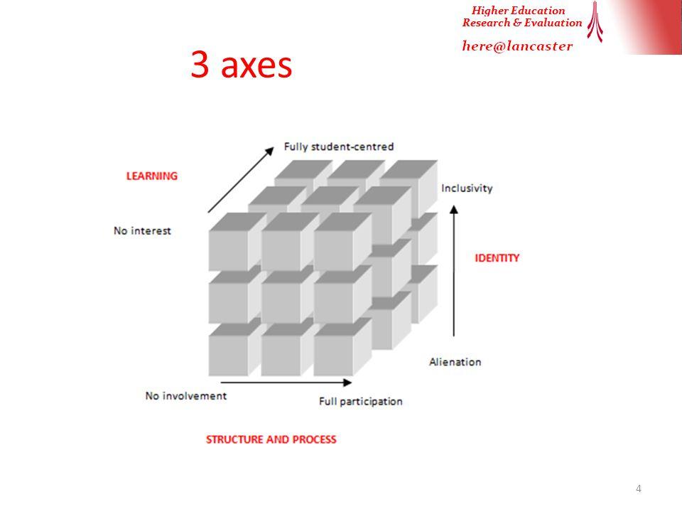 3 axes 4