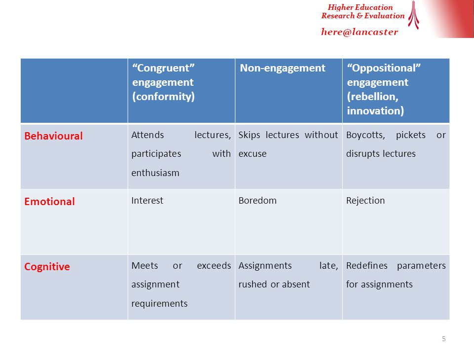 5 Congruent engagement (conformity) Non-engagement Oppositional engagement (rebellion, innovation) Behavioural Attends lectures, participates with enthusiasm Skips lectures without excuse Boycotts, pickets or disrupts lectures Emotional InterestBoredomRejection Cognitive Meets or exceeds assignment requirements Assignments late, rushed or absent Redefines parameters for assignments