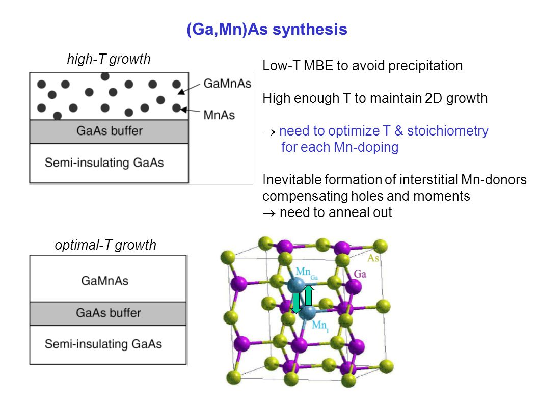 (Ga,Mn)As synthesis Low-T MBE to avoid precipitation High enough T to maintain 2D growth  need to optimize T & stoichiometry for each Mn-doping Inevitable formation of interstitial Mn-donors compensating holes and moments  need to anneal out high-T growth optimal-T growth