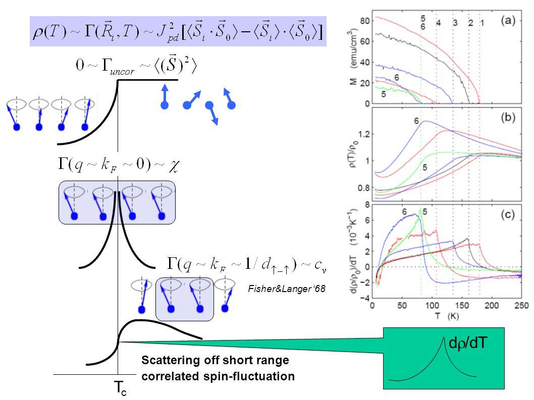 TcTc d  /dT Scattering off short range correlated spin-fluctuation Fisher&Langer '68