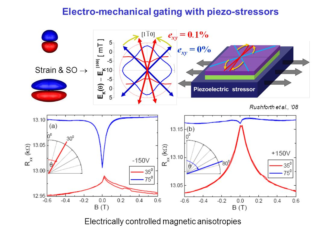 Electro-mechanical gating with piezo-stressors Rushforth et al., '08 Strain & SO  Electrically controlled magnetic anisotropies