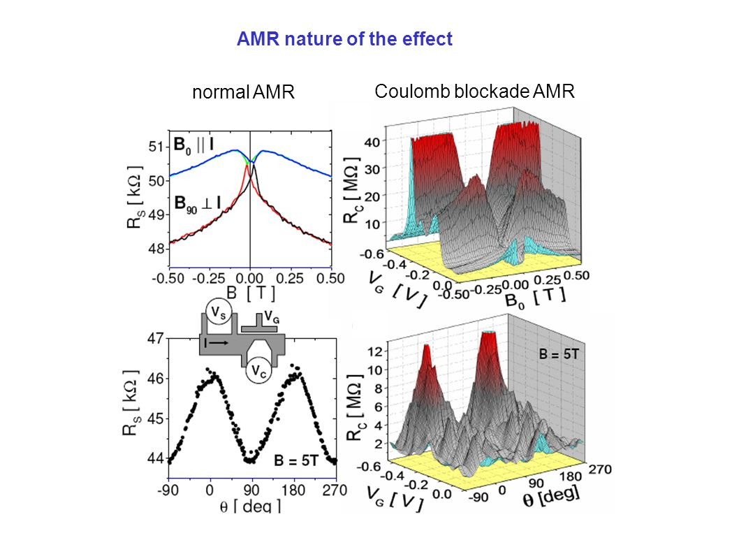 AMR nature of the effect normal AMR Coulomb blockade AMR