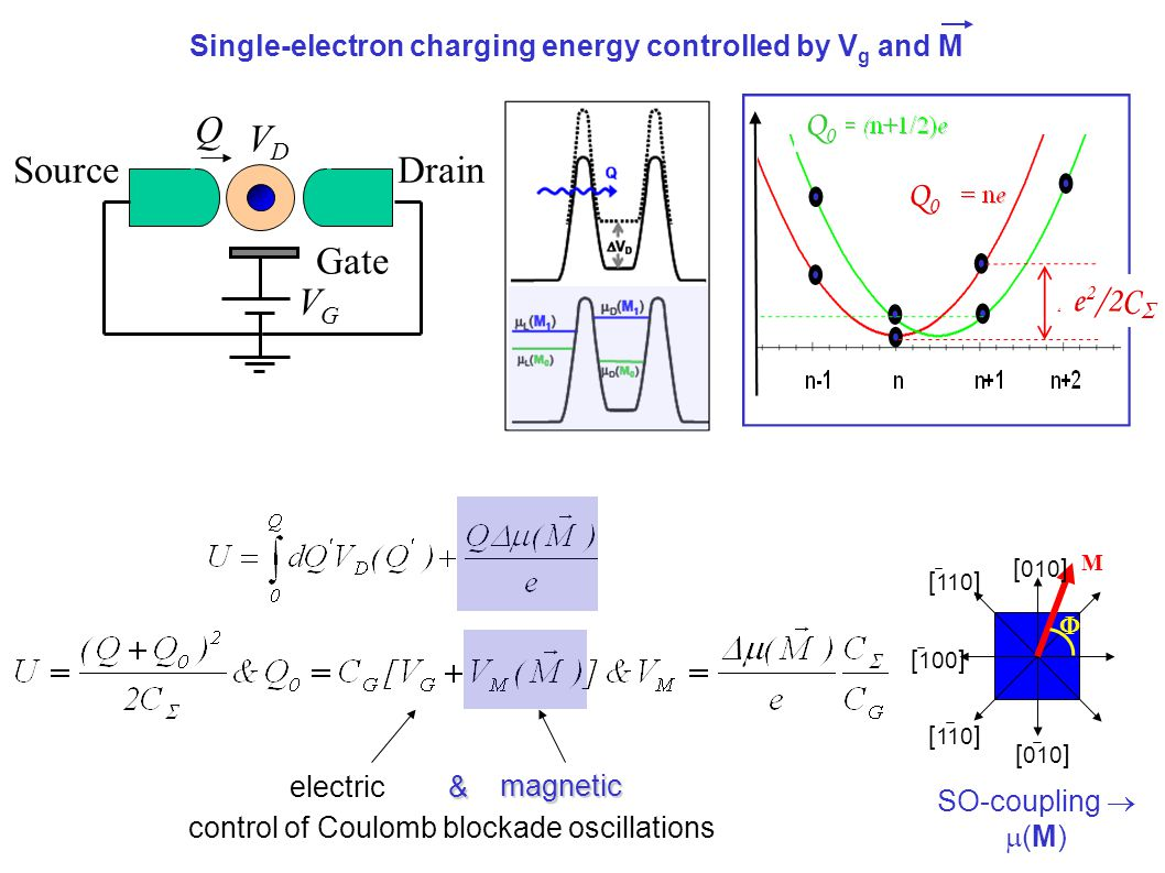 & electric & magnetic control of Coulomb blockade oscillations Q0Q0 Q0Q0 e 2 /2C  [ 010 ]  M [ 110 ] [ 100 ] [ 110 ] [ 010 ] SO-coupling   (M) SourceDrain Gate VGVG VDVD Q Single-electron charging energy controlled by V g and M