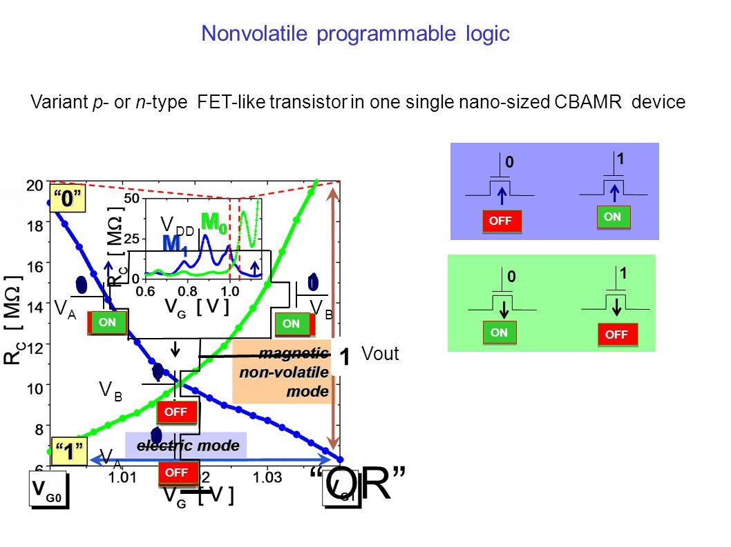 Variant p- or n-type FET-like transistor in one single nano-sized CBAMR device 0 ON OFF 1 0 ON OFF 1 V DD V A V B V A V B Vout 0 0 0 OFF ON OFF 0 0 1