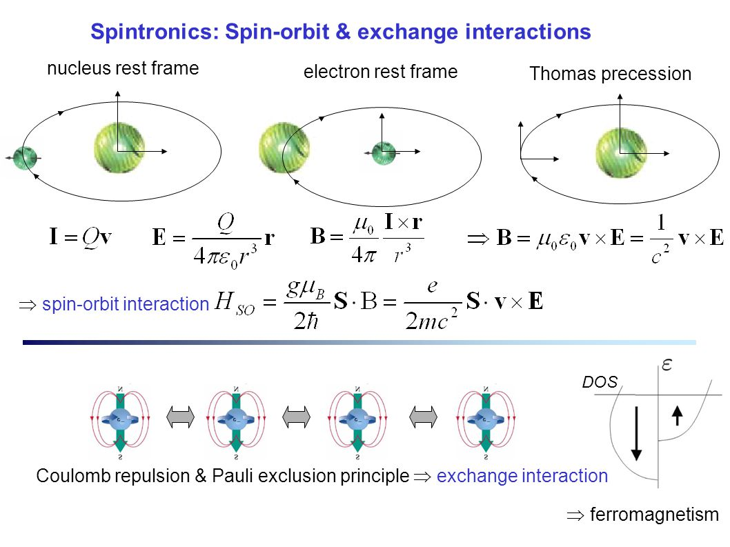 Spintronics: Spin-orbit & exchange interactions nucleus rest frame electron rest frame Thomas precession Coulomb repulsion & Pauli exclusion principle  exchange interaction  ferromagnetism  spin-orbit interaction DOS