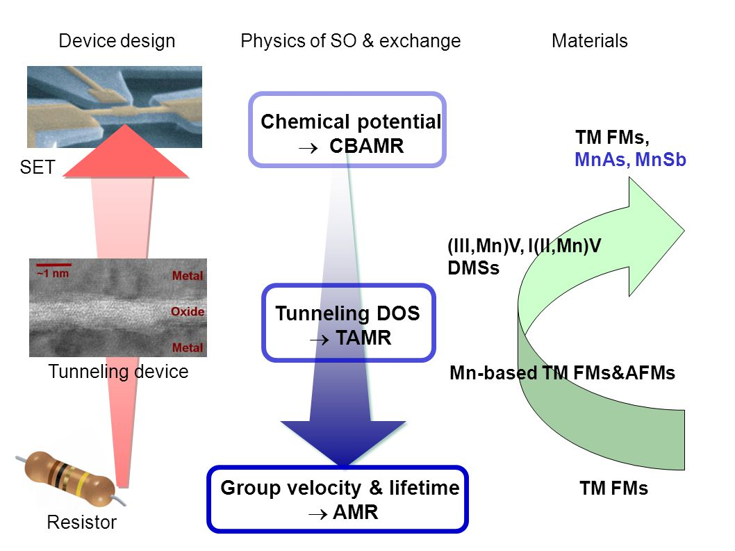Physics of SO & exchange SET Resistor Tunneling device Chemical potential  CBAMR Tunneling DOS  TAMR Group velocity & lifetime  AMR Device designMaterials TM FMs (III,Mn)V, I(II,Mn)V DMSs Mn-based TM FMs&AFMs TM FMs, MnAs, MnSb