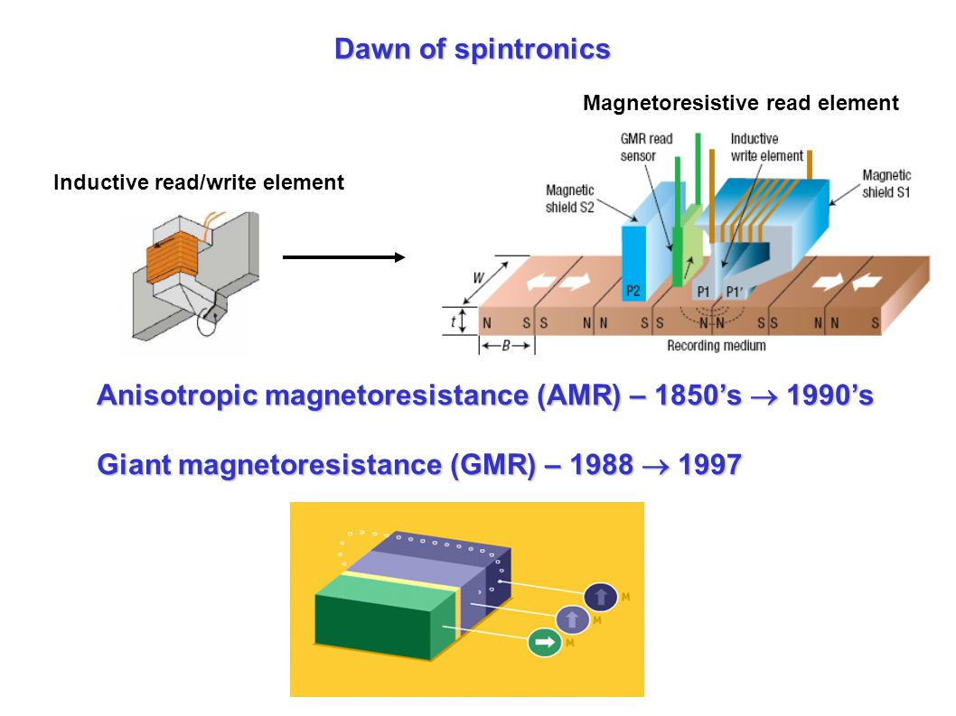 Dawn of spintronics Anisotropic magnetoresistance (AMR) – 1850's  1990's Giant magnetoresistance (GMR) – 1988  1997 Inductive read/write element Magnetoresistive read element