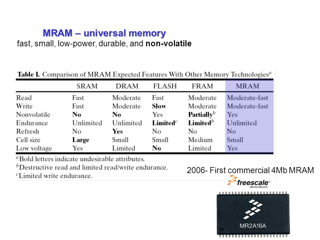 MRAM – universal memory fast, small, low-power, durable, and non-volatile 2006- First commercial 4Mb MRAM