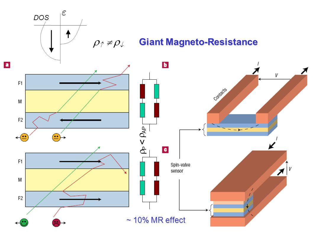 Giant Magneto-Resistance      ~ 10% MR effect DOS  AP PP >
