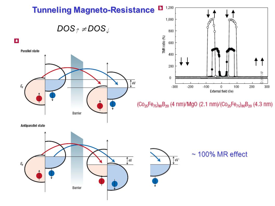 Tunneling Magneto-Resistance ~ 100% MR effect DOS   DOS 