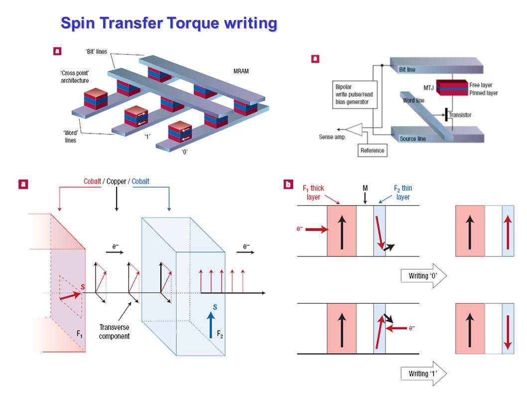 Spin Transfer Torque writing