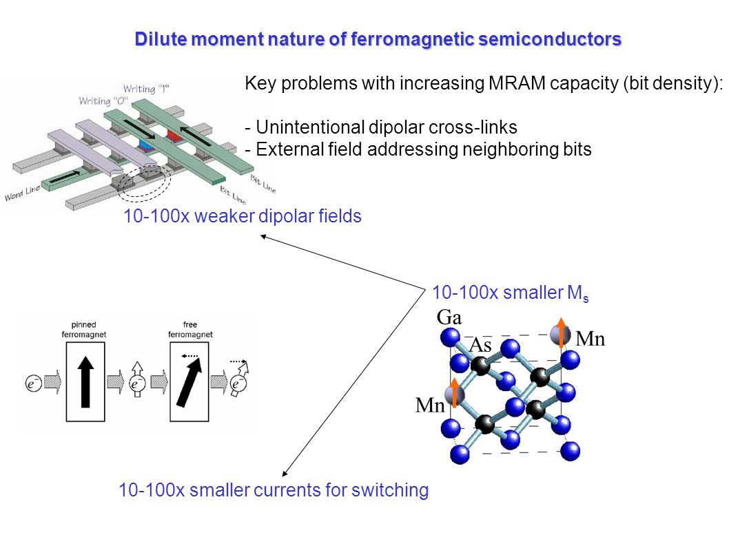 Ga As Mn 10-100x smaller M s One Key problems with increasing MRAM capacity (bit density): - Unintentional dipolar cross-links - External field addressing neighboring bits 10-100x weaker dipolar fields 10-100x smaller currents for switching Dilute moment nature of ferromagnetic semiconductors