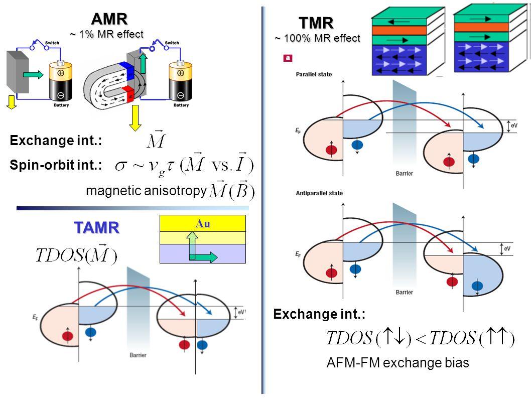 AMR ~ 1% MR effect TMR ~ 100% MR effect TAMR Exchange int.: Spin-orbit int.: magnetic anisotropy Exchange int.: AFM-FM exchange bias Au