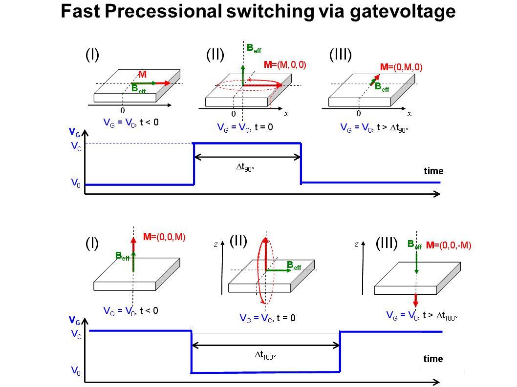 Fast Precessional switching via gatevoltage