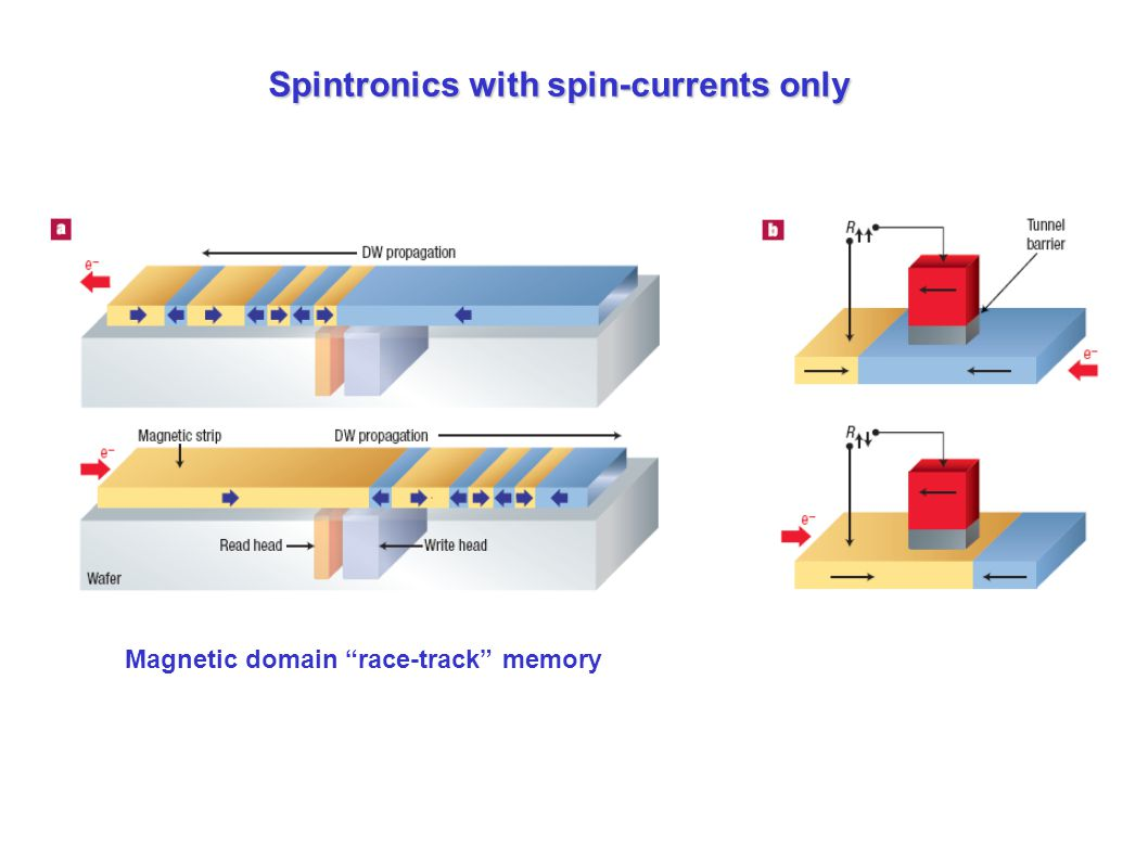 Spintronics with spin-currents only Magnetic domain race-track memory