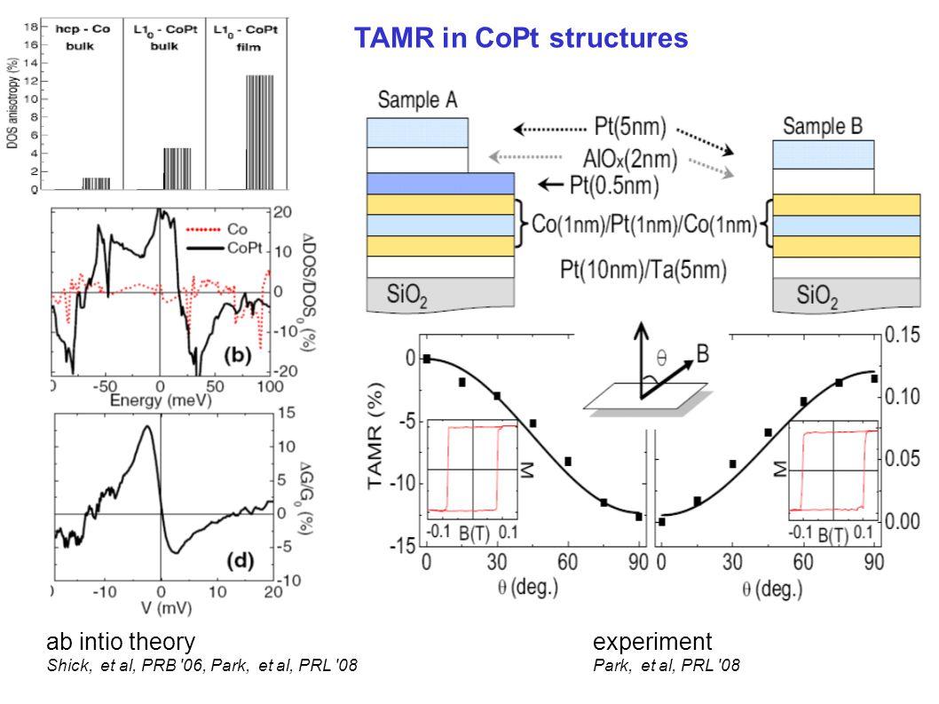 ab intio theory Shick, et al, PRB 06, Park, et al, PRL 08 experiment Park, et al, PRL 08 TAMR in CoPt structures