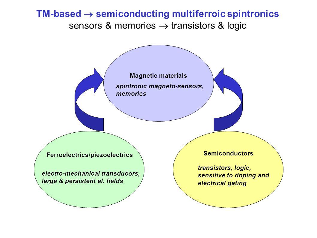 Magnetic materials Ferroelectrics/piezoelectrics Semiconductors spintronic magneto-sensors, memories electro-mechanical transducors, large & persistent el.