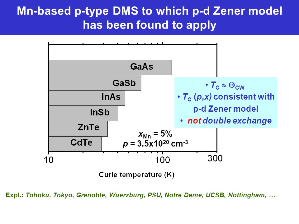 Mn-based p-type DMS to which p-d Zener model has been found to apply Expl.: Tohoku, Tokyo, Grenoble, Wuerzburg, PSU, Notre Dame, UCSB, Nottingham, … x Mn = 5% p = 3.5x10 20 cm -3 T C   CW T C (p,x) consistent with p-d Zener model not double exchange
