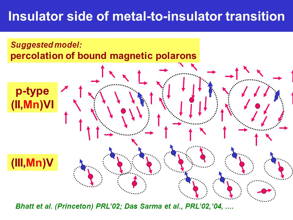 Insulator side of metal-to-insulator transition Suggested model: percolation of bound magnetic polarons Bhatt et al.
