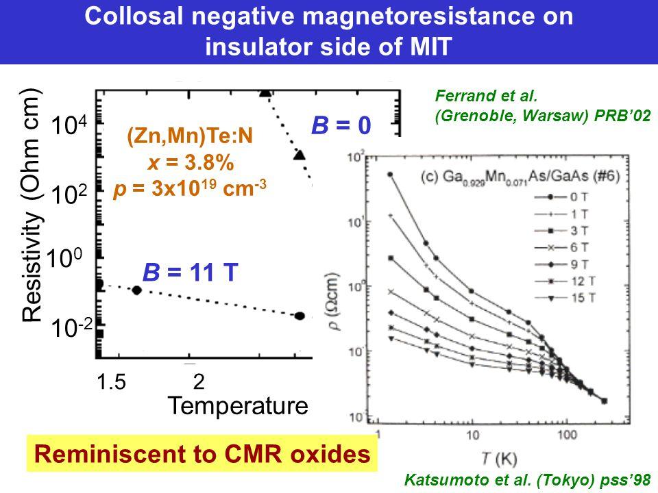 10 4 10 2 10 0 10 -2 1.5 2 5 10 Temperature (K) Resistivity (Ohm cm) B = 0 B = 11 T (Zn,Mn)Te:N x = 3.8% p = 3x10 19 cm -3 Collosal negative magnetoresistance on insulator side of MIT Ferrand et al.