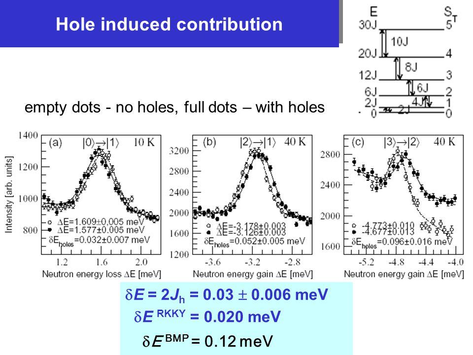 Hole induced contribution empty dots - no holes, full dots – with holes  E = 2J h = 0.03  0.006 meV  E RKKY = 0.020 meV  E BMP = 0.12 meV