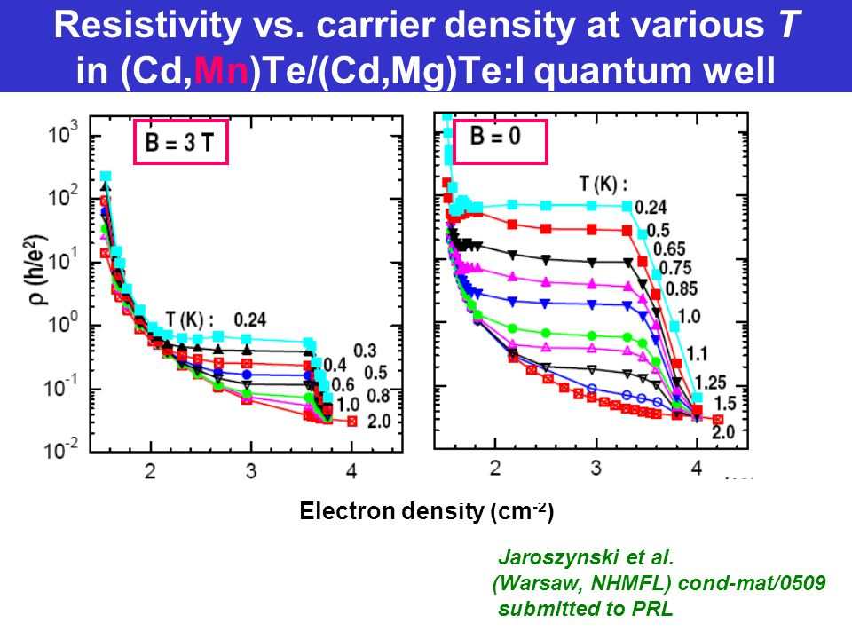 Resistivity vs. carrier density at various T in (Cd,Mn)Te/(Cd,Mg)Te:I quantum well Jaroszynski et al. (Warsaw, NHMFL) cond-mat/0509 submitted to PRL E