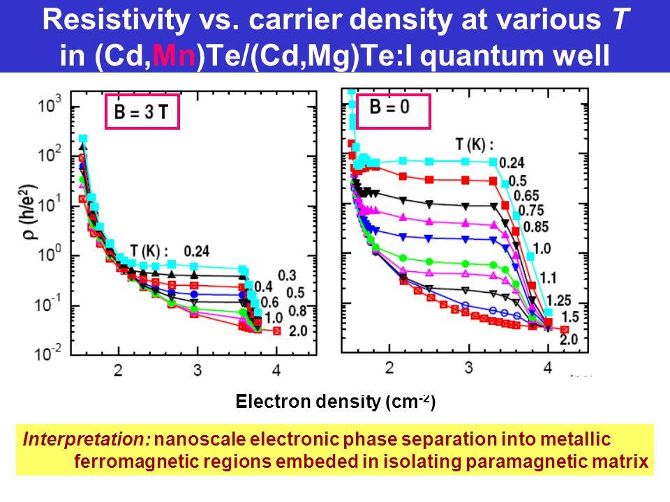 Resistivity vs. carrier density at various T in (Cd,Mn)Te/(Cd,Mg)Te:I quantum well Electron density (cm -2 ) Interpretation: nanoscale electronic phas