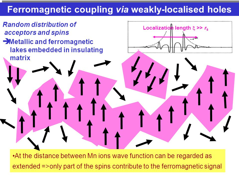 Localization length  >> r s Ferromagnetic coupling via weakly-localised holes At the distance between Mn ions wave function can be regarded as extended =>only part of the spins contribute to the ferromagnetic signal Random distribution of acceptors and spins  Metallic and ferromagnetic lakes embedded in insulating matrix
