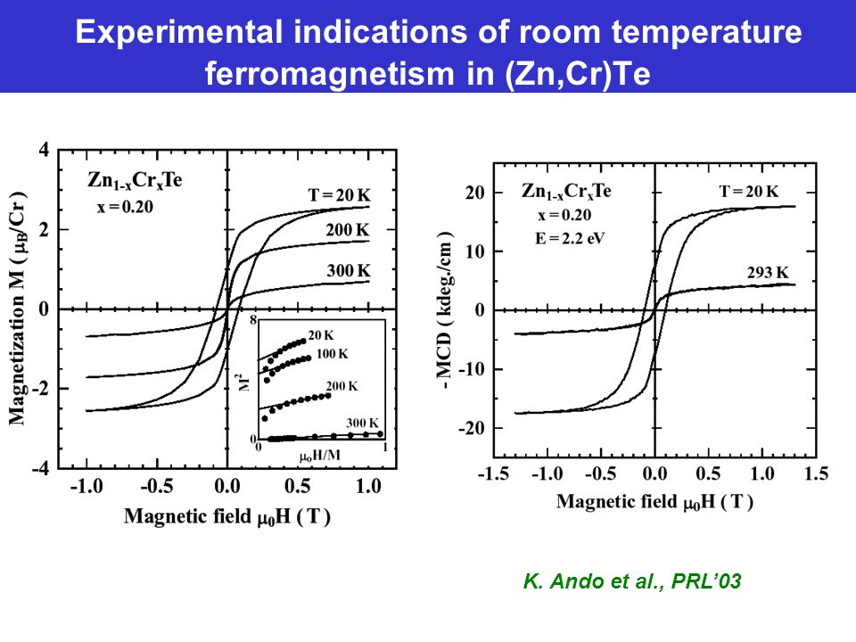 Experimental indications of room temperature ferromagnetism in (Zn,Cr)Te K. Ando et al., PRL'03