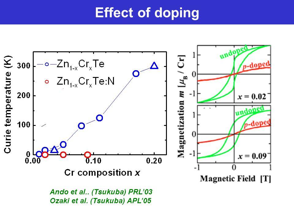 Effect of doping Ando et al.. (Tsukuba) PRL'03 Ozaki et al. (Tsukuba) APL'05