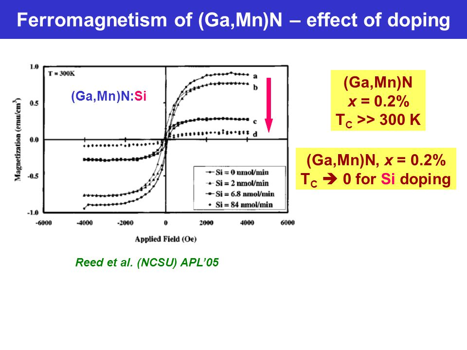Ferromagnetism of (Ga,Mn)N – effect of doping Reed et al. (NCSU) APL'05 (Ga,Mn)N x = 0.2% T C >> 300 K (Ga,Mn)N, x = 0.2% T C  0 for Si doping (Ga,Mn