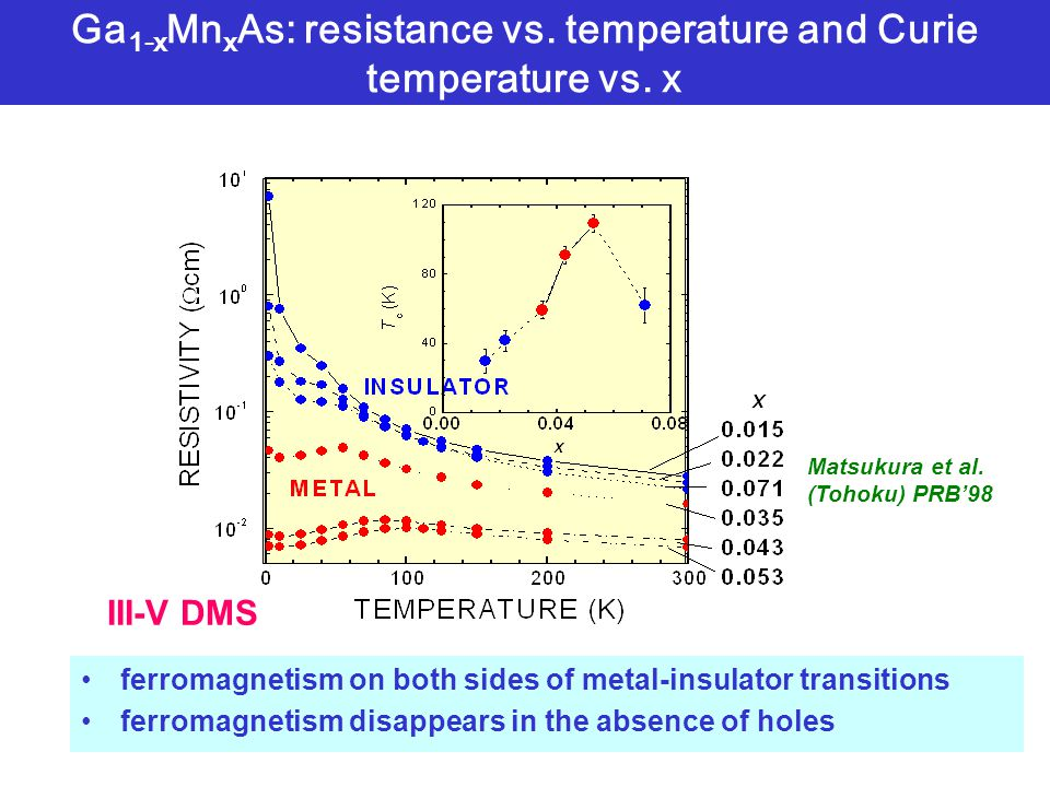 Ga 1-x Mn x As: resistance vs. temperature and Curie temperature vs. x ferromagnetism on both sides of metal-insulator transitions ferromagnetism disa