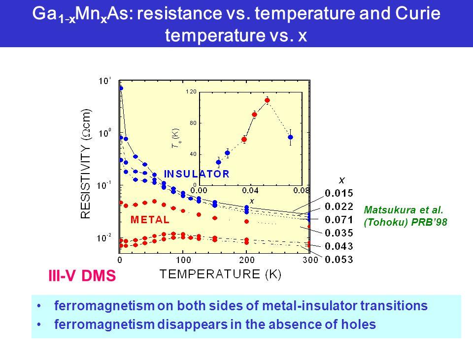 Ga 1-x Mn x As: resistance vs. temperature and Curie temperature vs.