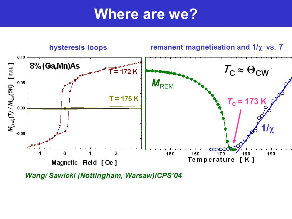 1/  Where are we. Wang/ Sawicki (Nottingham, Warsaw)ICPS'04 remanent magnetisation and 1/  vs.