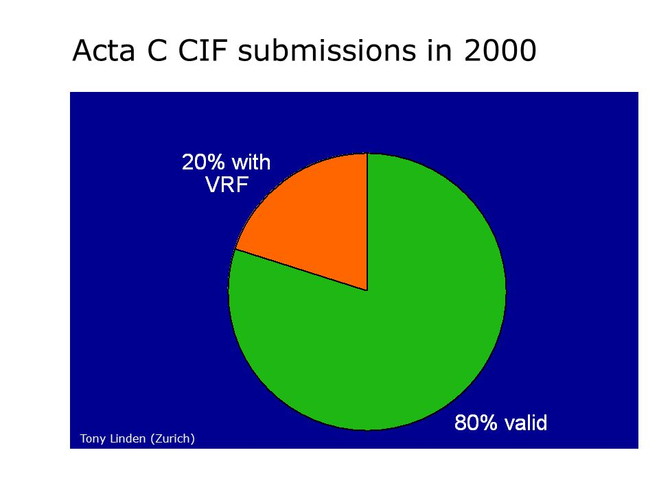Fate of CIFs with VRFs in 2000 2002: 58% passed as is