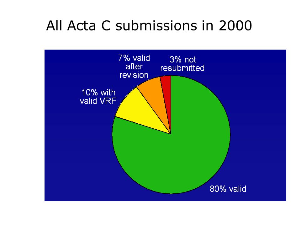 All Acta C submissions in 2000