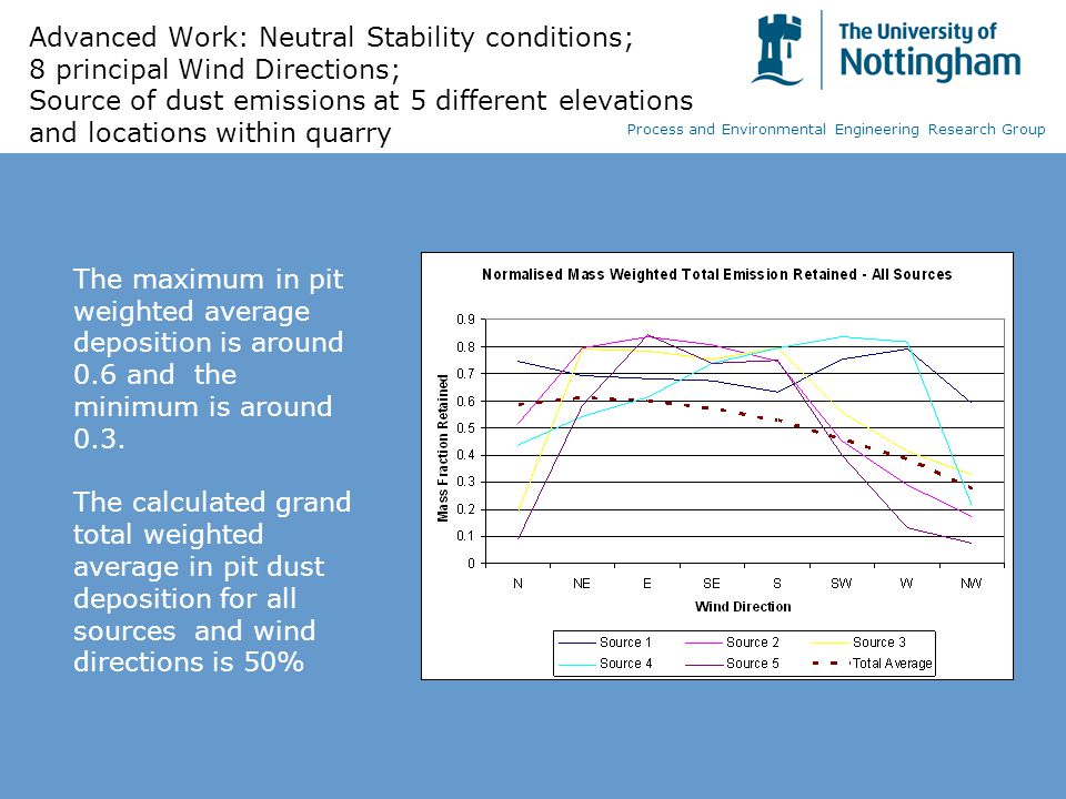 Advanced Work: Neutral Stability conditions; 8 principal Wind Directions; Source of dust emissions at 5 different elevations and locations within quarry The maximum in pit weighted average deposition is around 0.6 and the minimum is around 0.3.