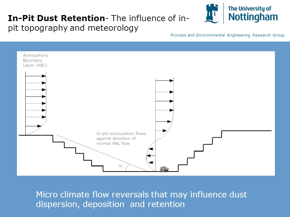 Micro climate flow reversals that may influence dust dispersion, deposition and retention Process and Environmental Engineering Research Group In-Pit Dust Retention- The influence of in- pit topography and meteorology