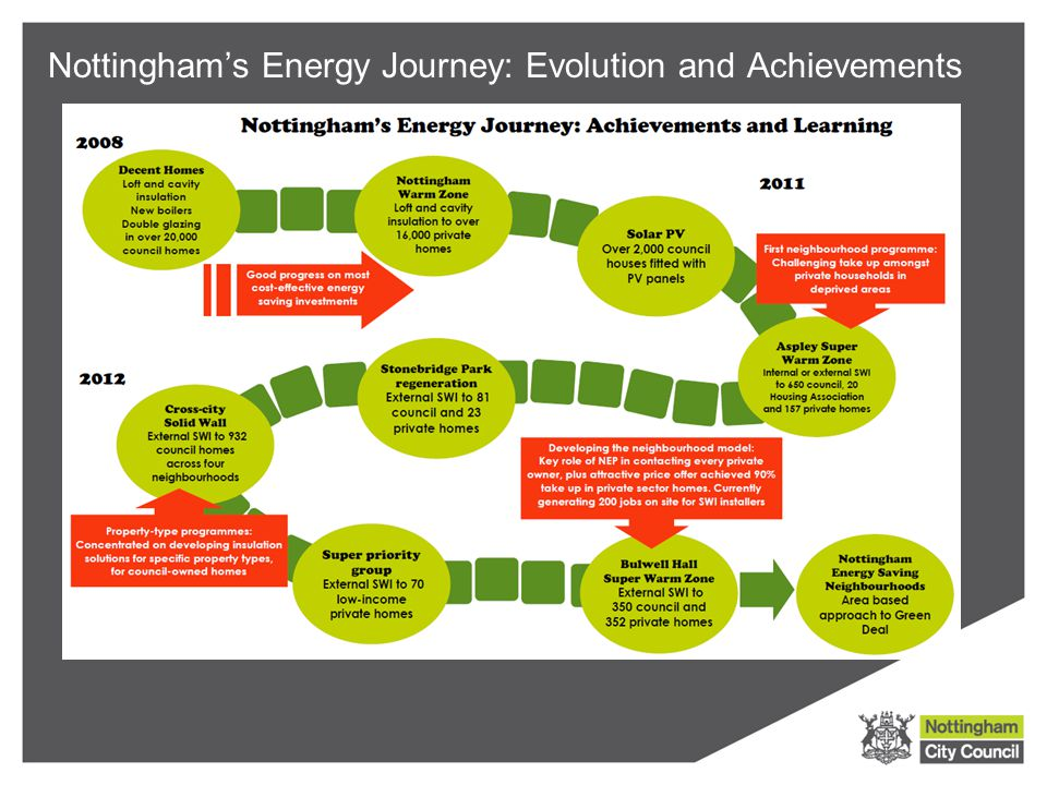 Nottingham's Energy Journey: Evolution and Achievements