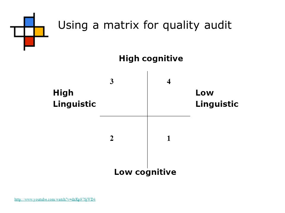 Using a matrix for quality audit High cognitive 34 HighLowLinguistic 21 Low cognitive http://www.youtube.com/watch v=dzKp97SjWD4