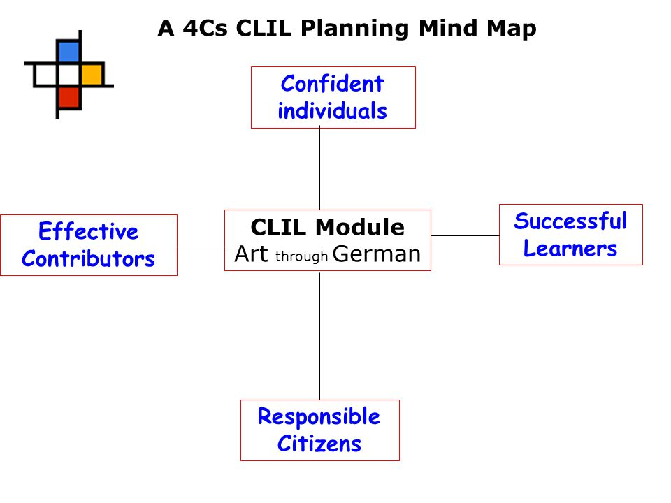 Confident individuals Effective Contributors Responsible Citizens Successful Learners CLIL Module Art through German A 4Cs CLIL Planning Mind Map