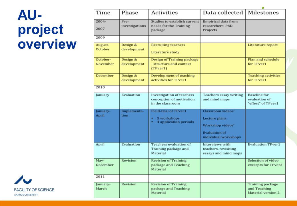 Anden information Andersen & Krogh Nottingham, UK, Jan. 2010 AU- project overview
