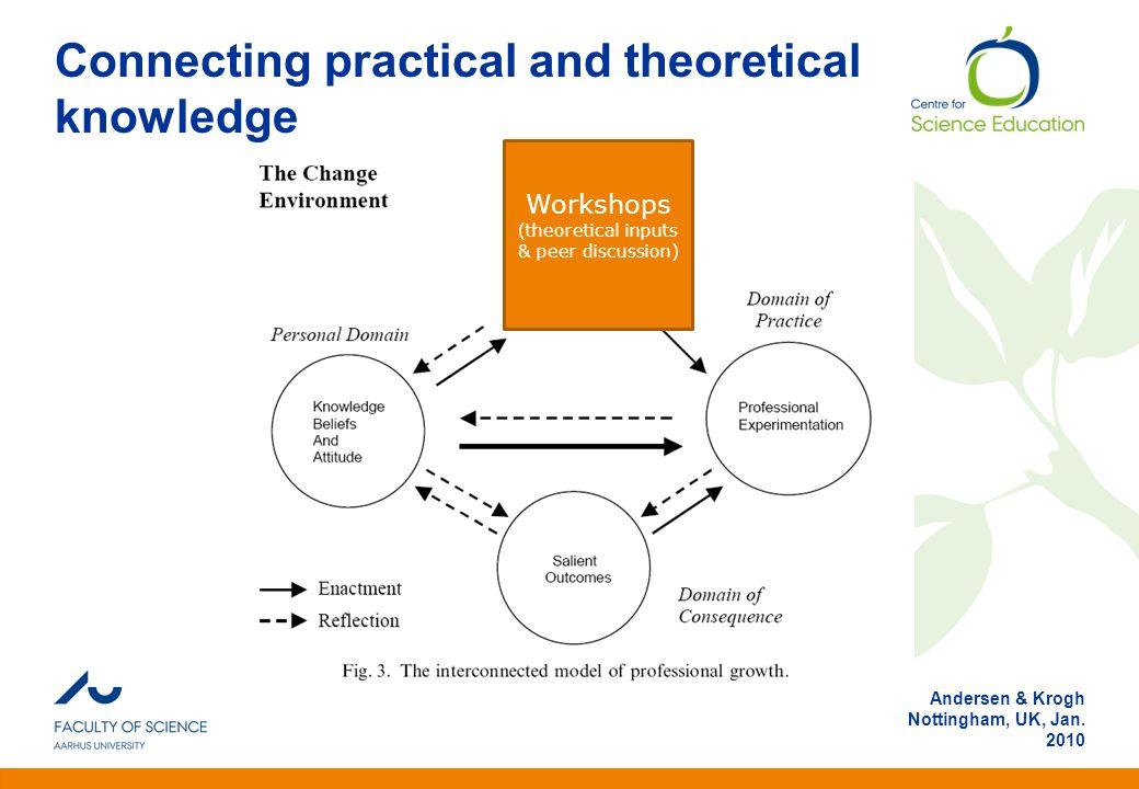 Anden information Andersen & Krogh Nottingham, UK, Jan. 2010 Connecting practical and theoretical knowledge Workshops (theoretical inputs & peer discu