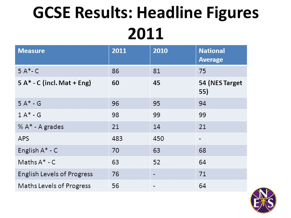 GCE Results 2011 Headline Figures Measure20112010 A* - E (pass rate)97%94% A* - C59%52% A* - B29%28% APS per student644588
