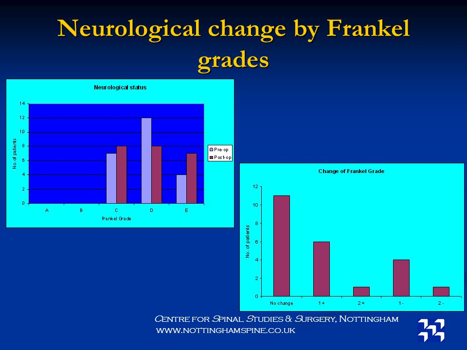 Neurological change by Frankel grades Centre for Spinal Studies & Surgery, Nottingham www.nottinghamspine.co.uk