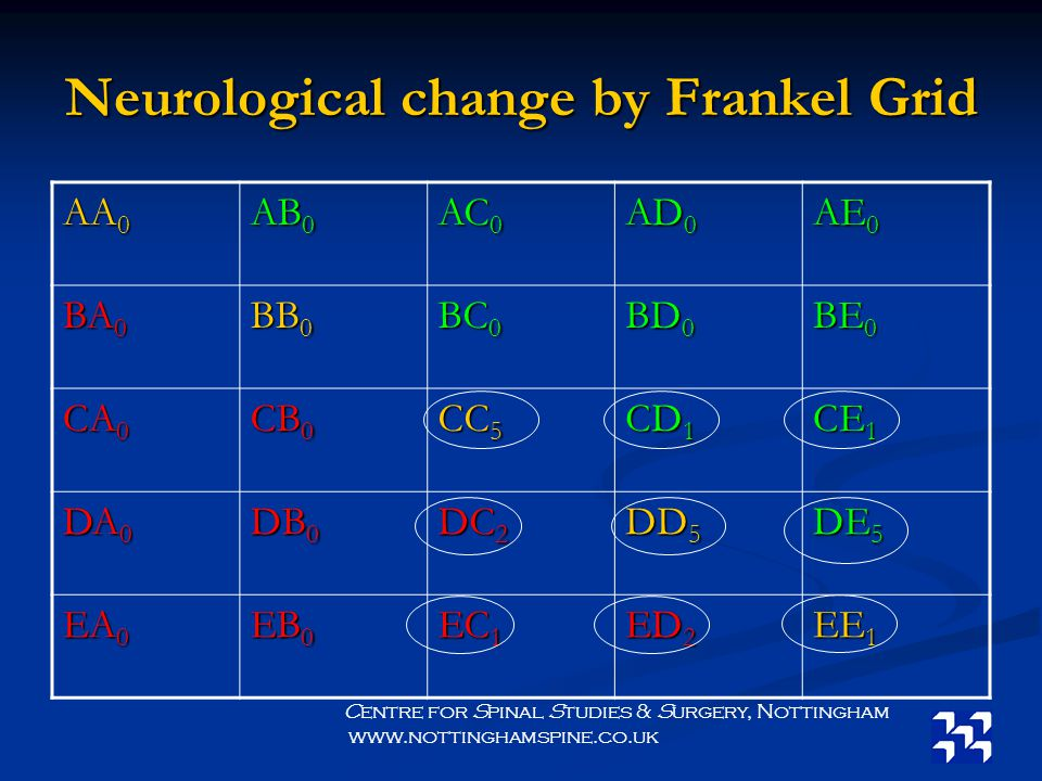 Neurological change by Frankel Grid AA 0 AB 0 AC 0 AD 0 AE 0 BA 0 BB 0 BC 0 BD 0 BE 0 CA 0 CB 0 CC 5 CD 1 CE 1 DA 0 DB 0 DC 2 DD 5 DE 5 EA 0 EB 0 EC 1 ED 2 EE 1 Centre for Spinal Studies & Surgery, Nottingham www.nottinghamspine.co.uk