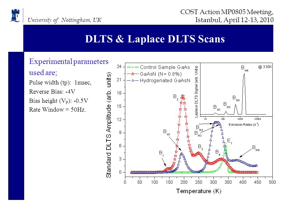 University of Nottingham, UK DLTS & Laplace DLTS Scans Experimental parameters used are; Pulse width (tp): 1msec, Reverse Bias: -4V Bias height (V P ): -0.5V Rate Window = 50Hz.