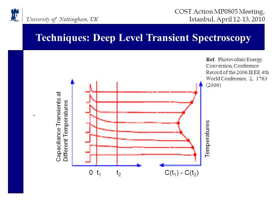 University of Nottingham, UK Techniques: Deep Level Transient Spectroscopy Capacitance Transients at Different Temperatures Temperatures Ref.
