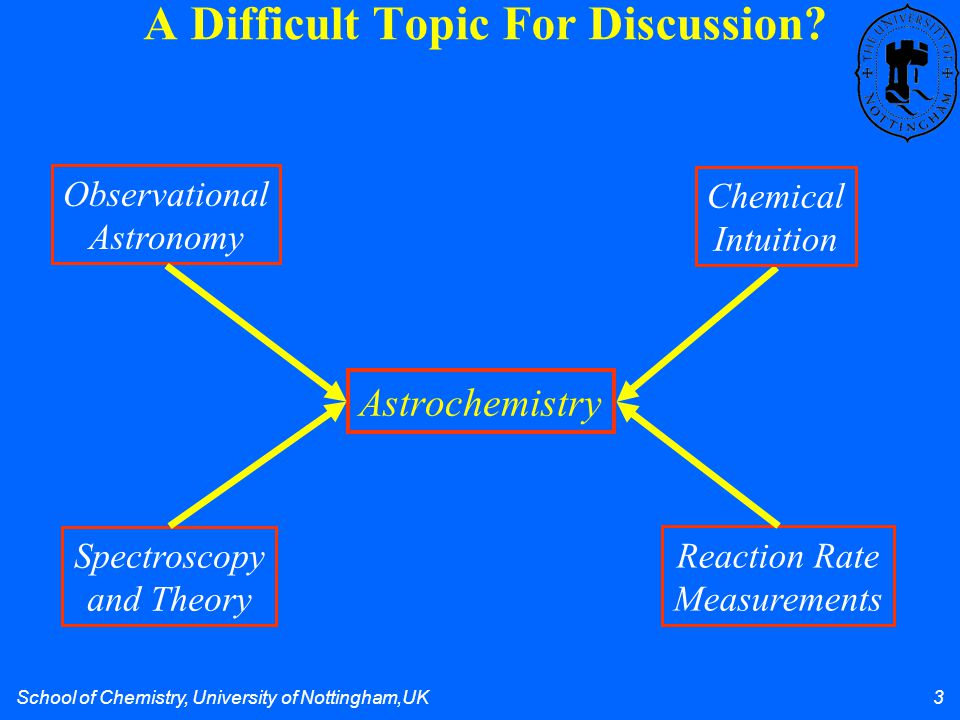 School of Chemistry, University of Nottingham,UK 3 A Difficult Topic For Discussion? Astrochemistry Spectroscopy and Theory Chemical Intuition Observa