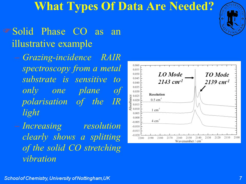 School of Chemistry, University of Nottingham,UK 7 What Types Of Data Are Needed?  Solid Phase CO as an illustrative example LO Mode 2143 cm -1 TO Mo